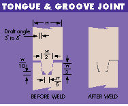 ultrasonic welding joint design guidelines, ultrasonic welding plastic design guide
